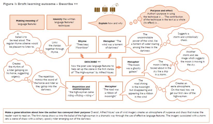Taxonomy Concept Map Answers.Redesigning Classrooms Spreading And Embedding The Solo Taxonomy