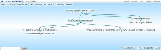4Cs Interdependent Learner