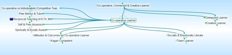 Co-operative Learner