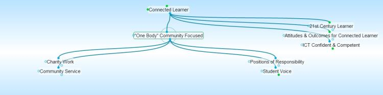 Connected Learner - One Body