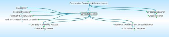 Connected Learner