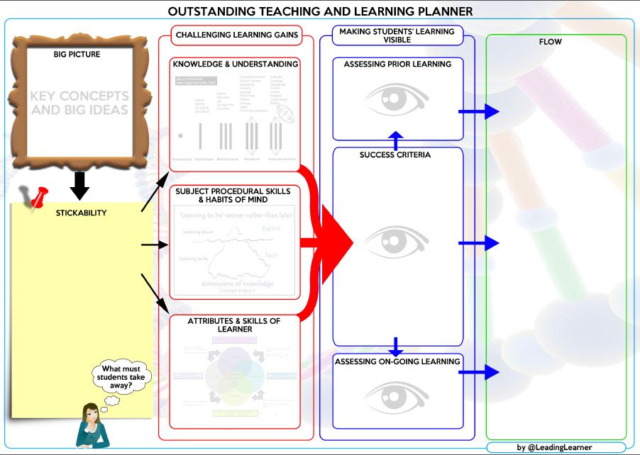 outstanding lesson plan template - to outstanding with outstandingin10plus10 leadinglearner