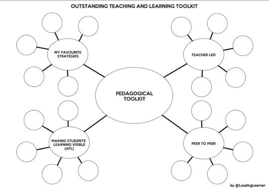 Outstanding Teaching & Learning Toolkit @LeadingLearner