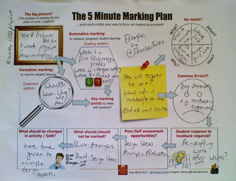 5 Minute Marking Plan Teachertoolkit Example Leadinglearner