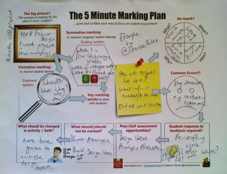 5 Minute Marking Plan @TeacherToolkit Example
