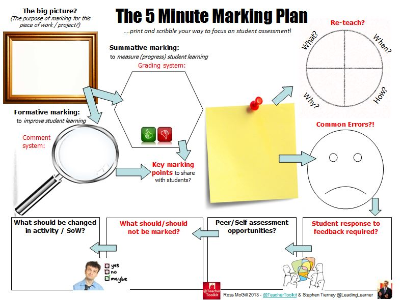 The #5MinAchievementPlan by @LeadingLearner and @TeacherToolkit (5/6)