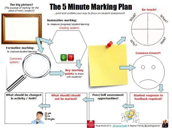 The #5MinMarkingPlan by @TeacherToolkit and @LeadingLearner
