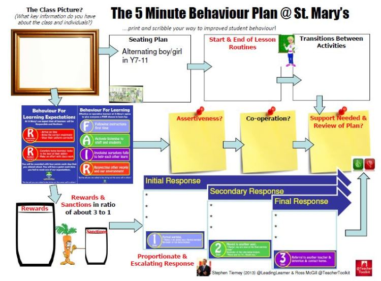 #5MinBehaviourPlan @ St. Mary's