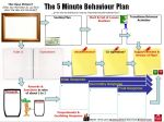 #5MinBehaviour Plan (http://wp.me/p3Gre8-9U)