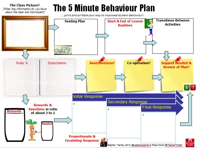 Behaviour - #5MinuteBehaviourPlan