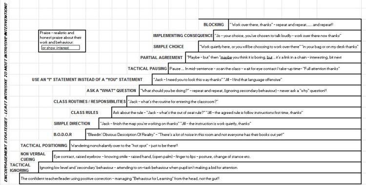 Behaviour - Graph of Interventions