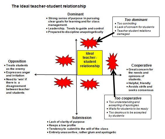 Behaviour - Relationships