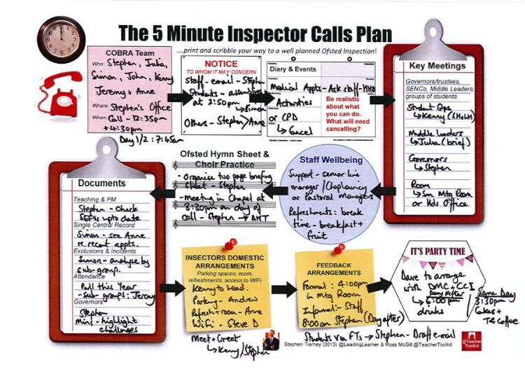 #5MinInspectorCallsPlan - Completed