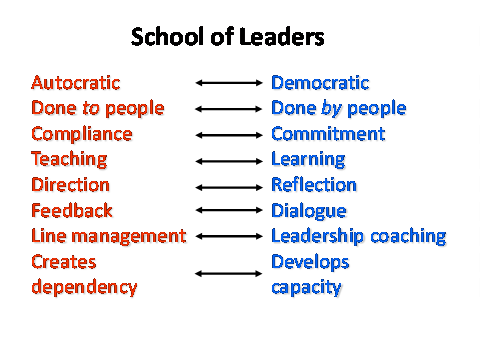 autocratic vs democratic leadership styles essays Free essay: many leaders who start pursuing leadership development are often trying to improve upon their organisations autocratic leadership style each of.