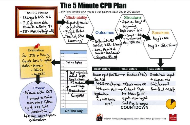 Completed #5MinCPDPlan