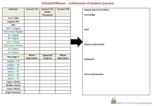 #OfstedSEF Planner - Current