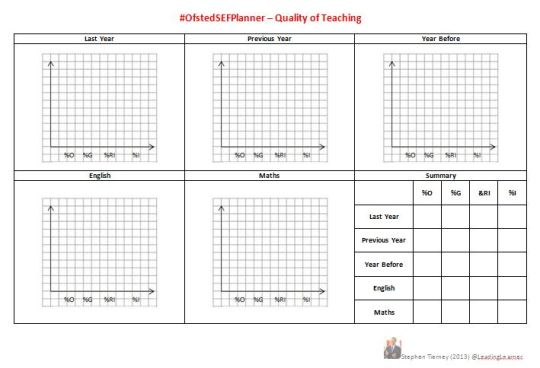 #OfstedSEFPlanner - Quality of Teaching - Graphs & Grades