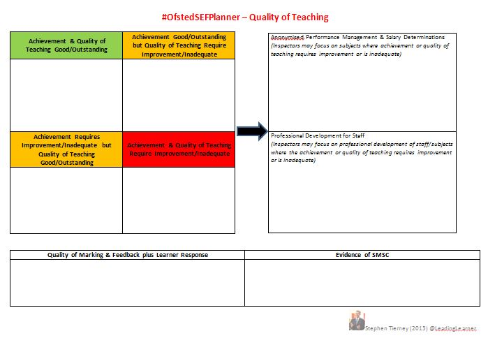 #OfstedSEFPlanner - Quality of Teaching - Match with Achievement, Marking & SMSC