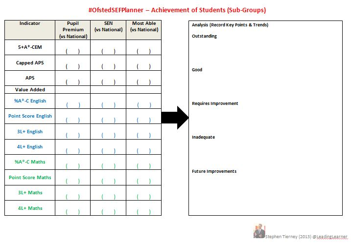 #OfstedSEFPlanner - Sub-Groups