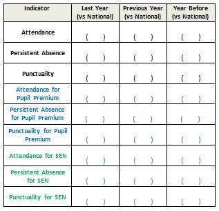 Attendance & Punctuality