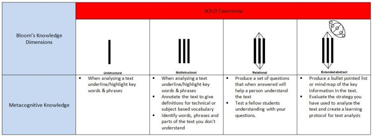 Learning Protocol for Comprehension of a Text & Extracting Key Information