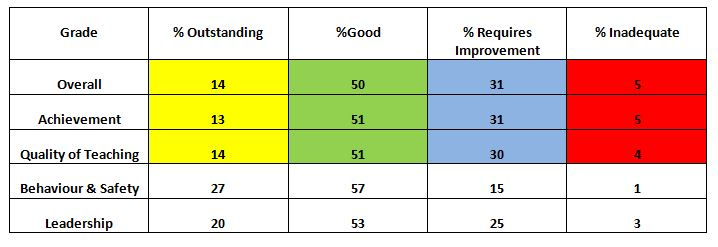 Ofsted Inspection Data