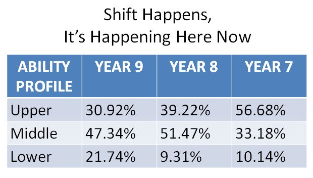 Shift Happens - Increase in Upper Ability