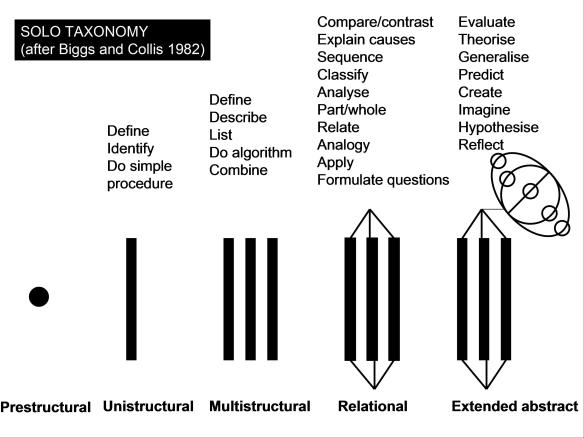 Redesigning Classrooms: Spreading and Embedding the SOLO Taxonomy