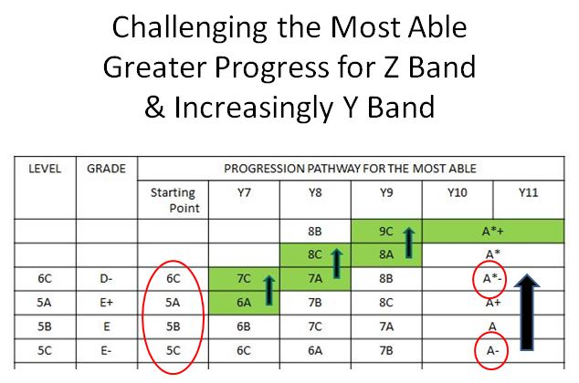 Z Band - Increase the Challenge