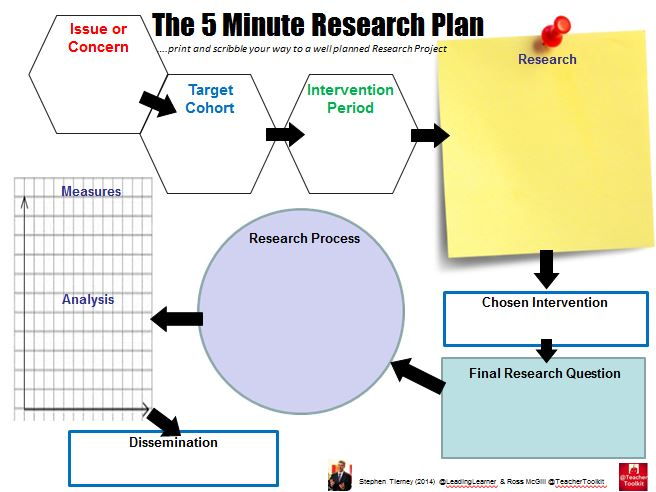 the #5MinResearchPLan by @LeadingLearner & @TeacherToolkit