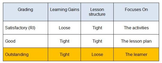 Keep the Learning Gains Tight and Lesson Structure Loose #OutstandingIn10Plus10