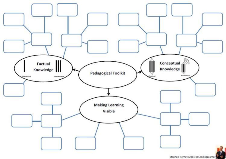 Revised Pedagogical Toolkit
