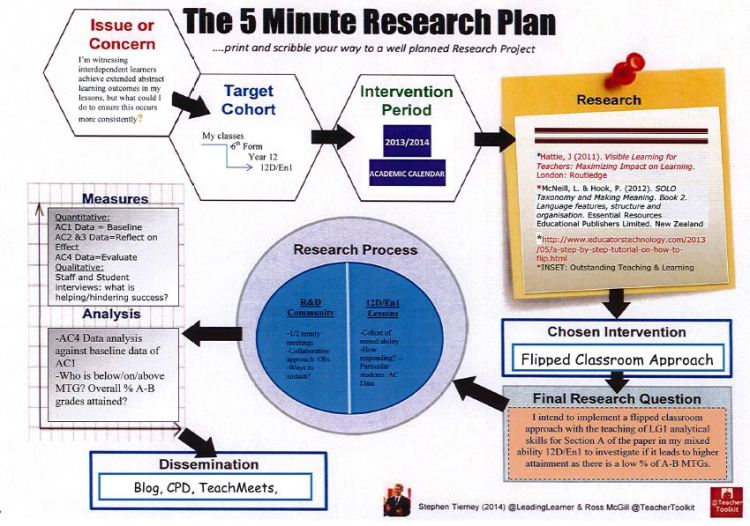 #5MinResearchPlan for Flipped Learning R&D Community