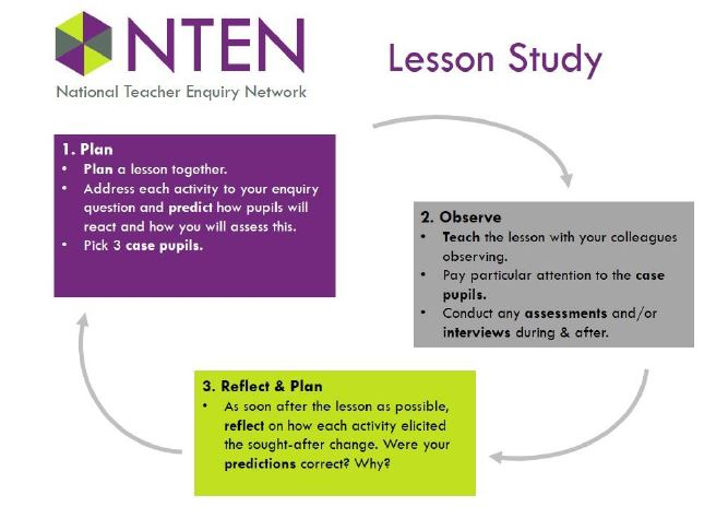 The Lesson Study Approach by the National Teacher Enquiry Network If you haven't joind yet please consider doing so.  It's a fabulous group. http://www.teacherdevelopmenttrust.org/teacher-enquiry-network/