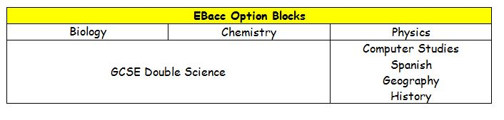 EBacc Option Choices at St. Mary's Catholic College