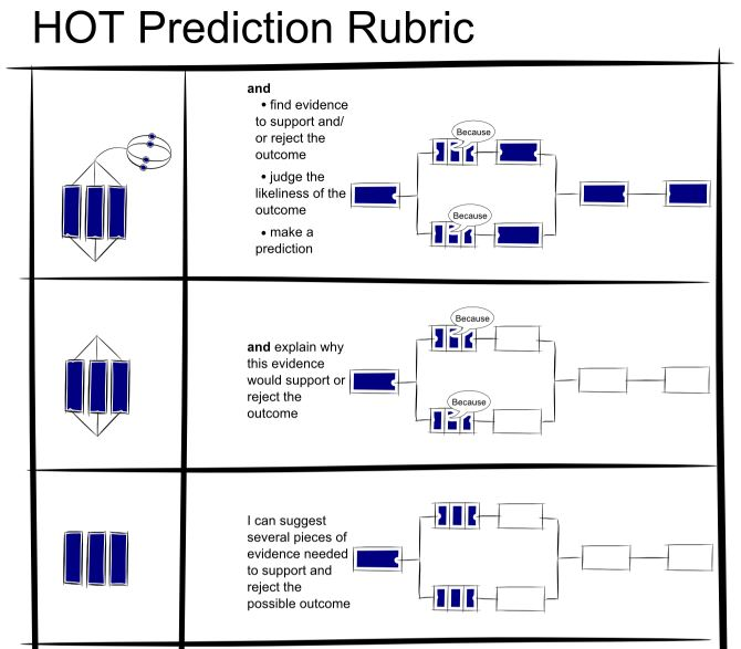 HOT SOLO Prediction Visual Rubric - Multi Structural to Extended Abstract Reproduced with the kind permission of Pam Hook http://www.pamhook.com/