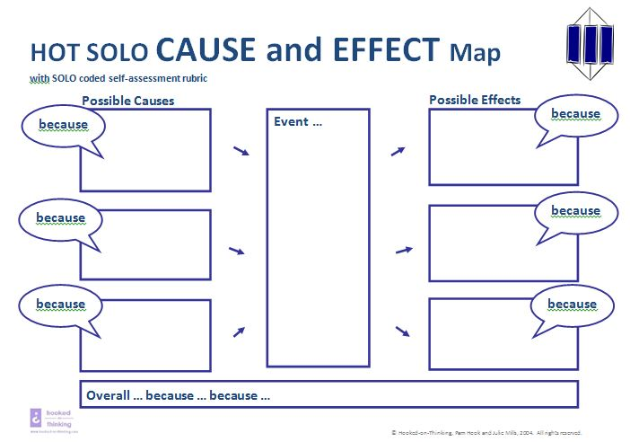 HOT SOLO Cause & Effect Map Reproduced with the kind permission of Pam Hook http://www.pamhook.com/