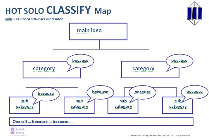 HOT SOLO Classify Map Reproduced with the kind permission of Pam Hook http://www.pamhook.com/