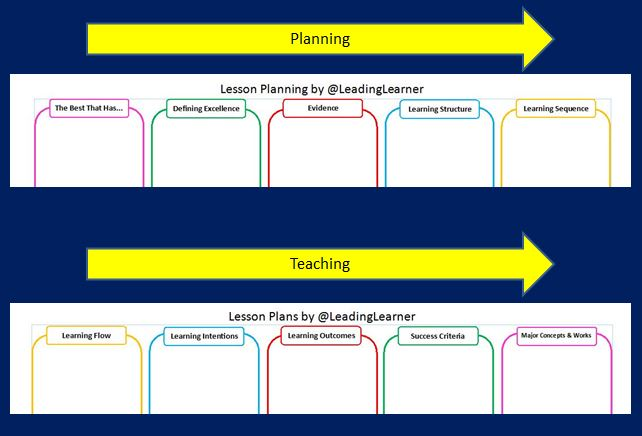 Comparison of Planning & Plans - Reverse Order