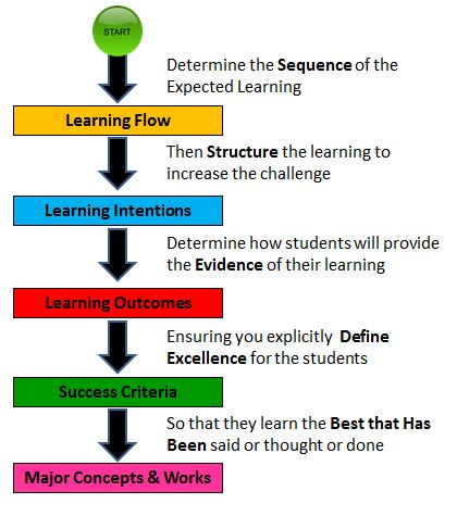 Flow Diagram of Lesson Planning & Plans