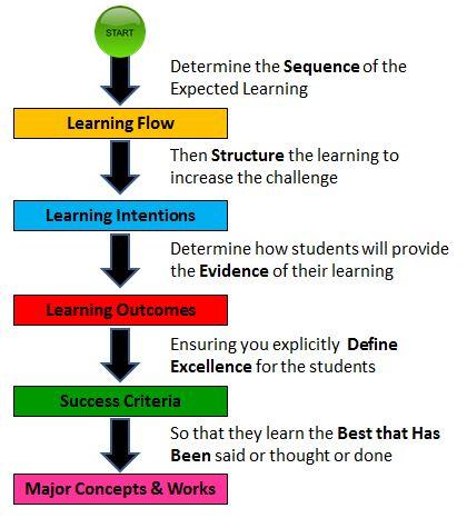 Flow Diagram of Lesson Planning & Plans