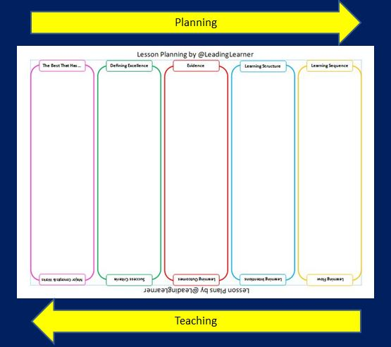 Statewide Opportunities For Linking Planning And: Lesson Planning: End At The Start