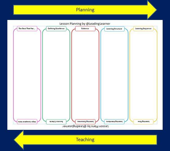 Link between Planning & Teaching
