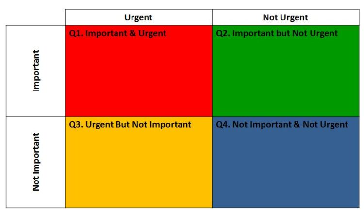 Stephen Covey's Urgent/Important Prioritisation Matrix