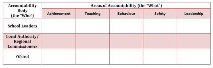 Accountability Body - Table 1