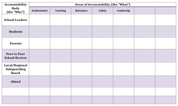 Accountability Body - Table 2