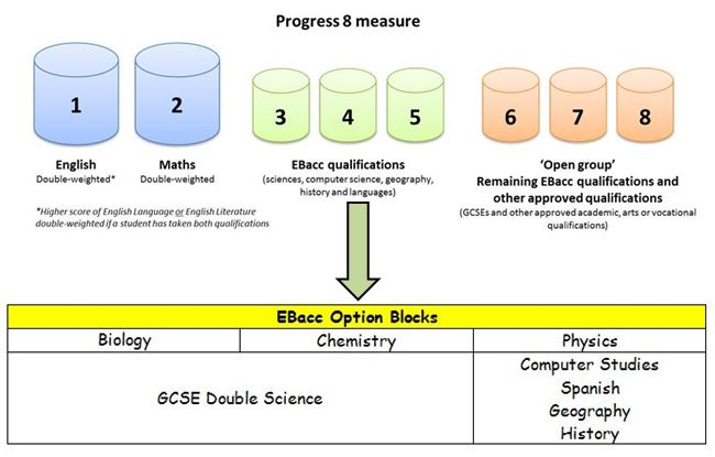 Key Stage 4 Options Mapped Against the EBacc