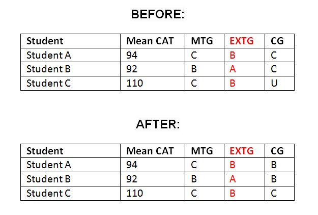 Key ; CAT - Cognitive Ability Test; MTG - Minimum Target Grade; EXTG - Extended Target Grade; CG - Current Grade Please note: target grades are based on three (MTG) and four (EXTG) levels of progress