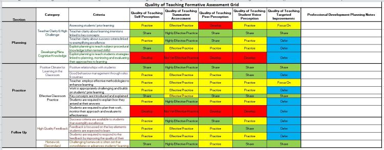 Completed Quality of Teaching #FormativeLessonObs Selfy Resource by @LeadingLearner & @TeacherToolkit