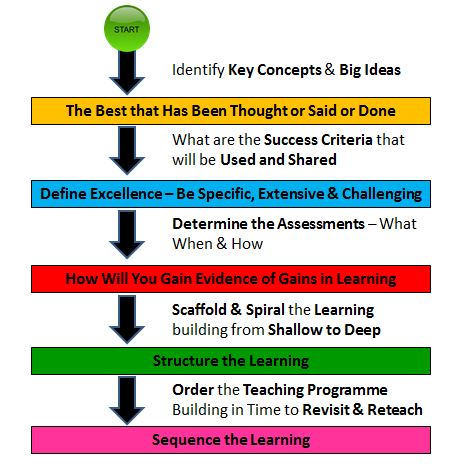 Flow Diagram of Lesson Planning